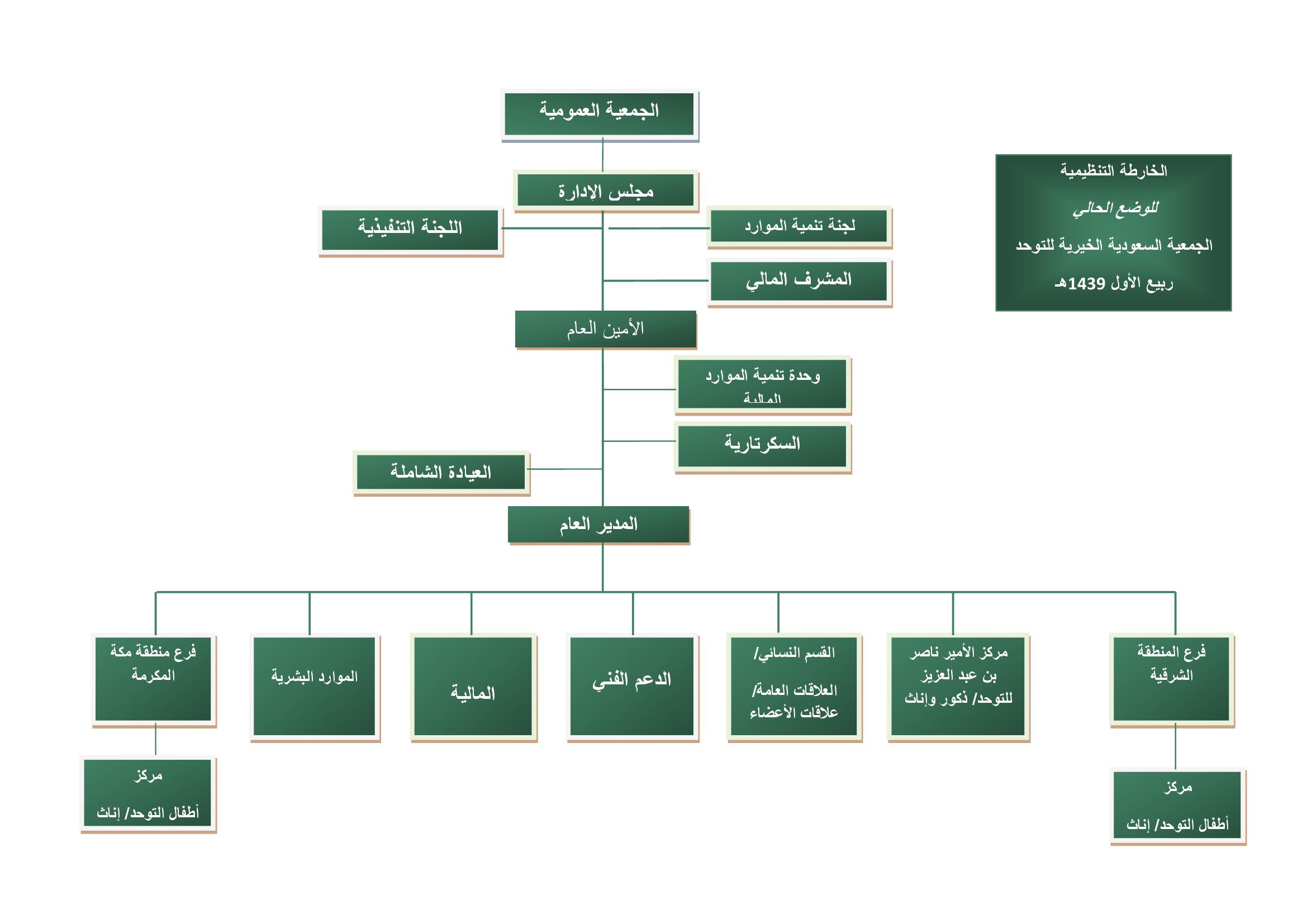 الخارطة التنظيمية.